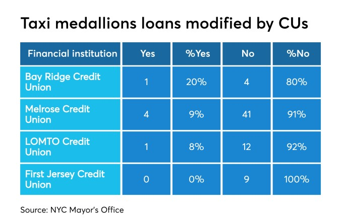 Credit Union Nyc >> The Nyc Taxi Medallion Mess Who Do You Trust Credit