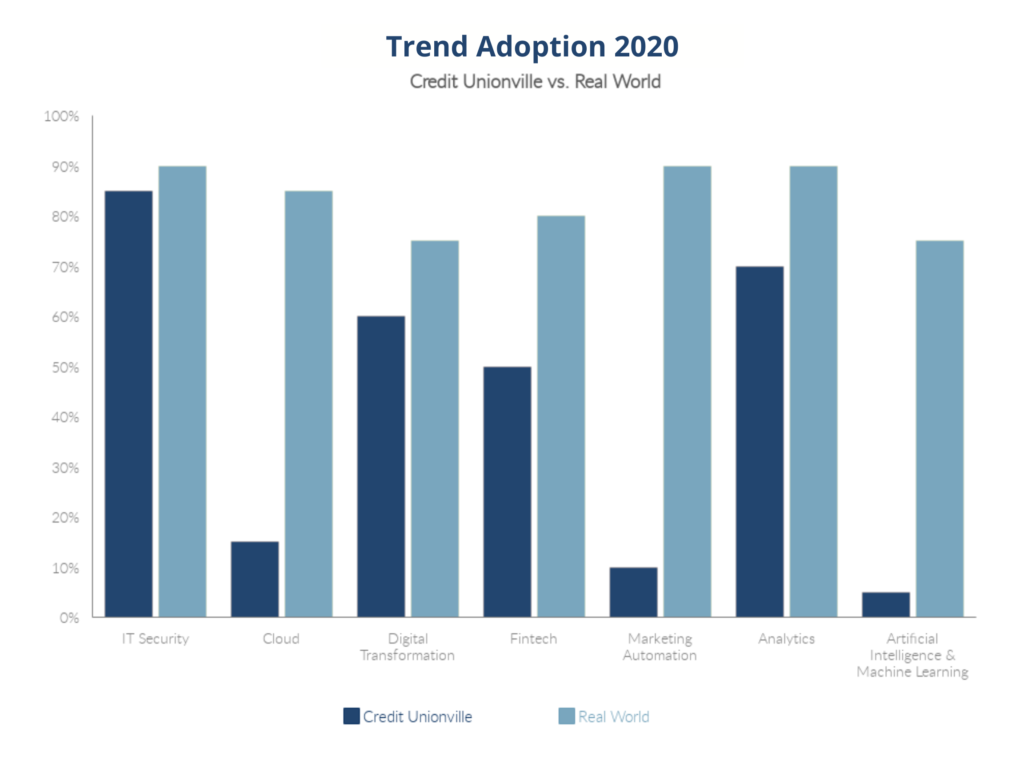 2021 technology trends for credit unions